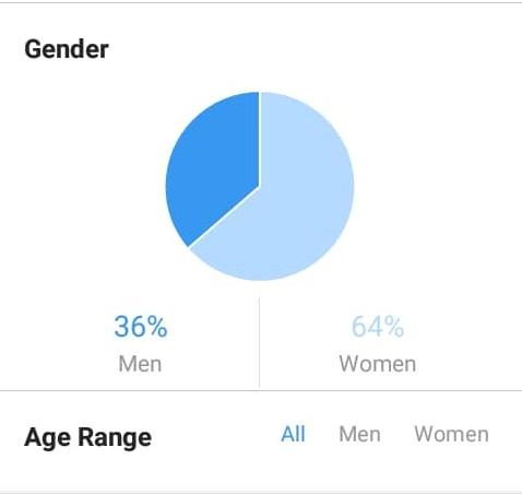 Gender Split1
